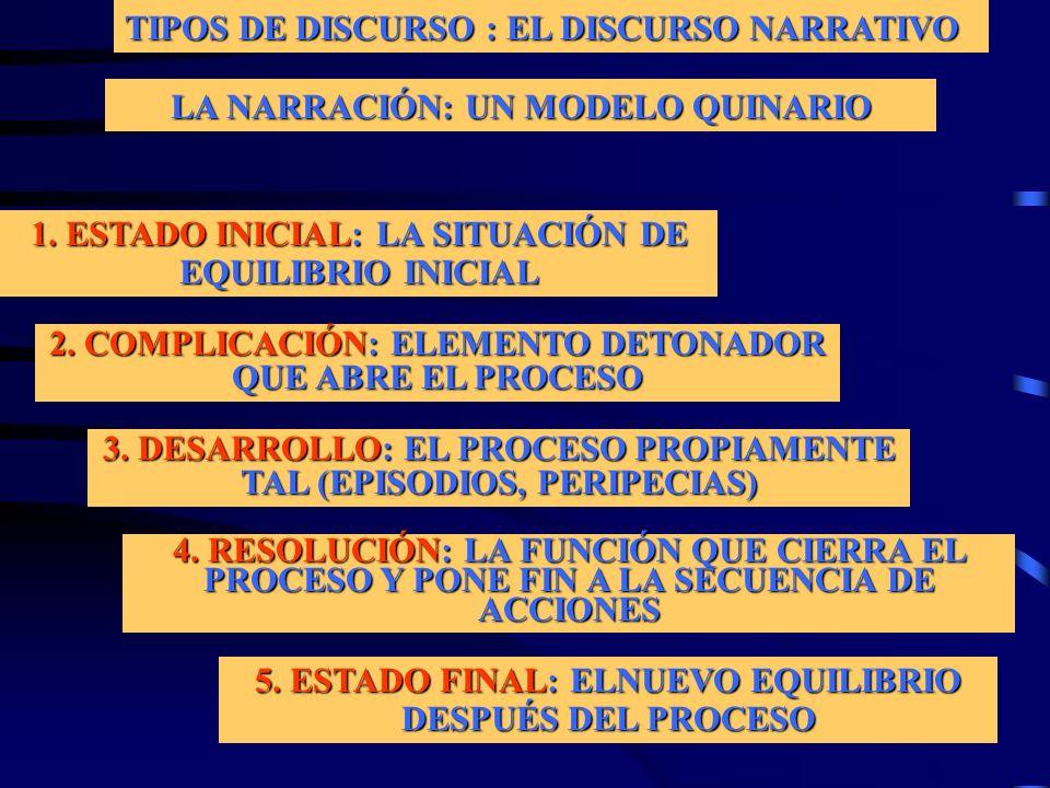 TIPOS DE DISCURSO : EL DISCURSO NARRATIVO