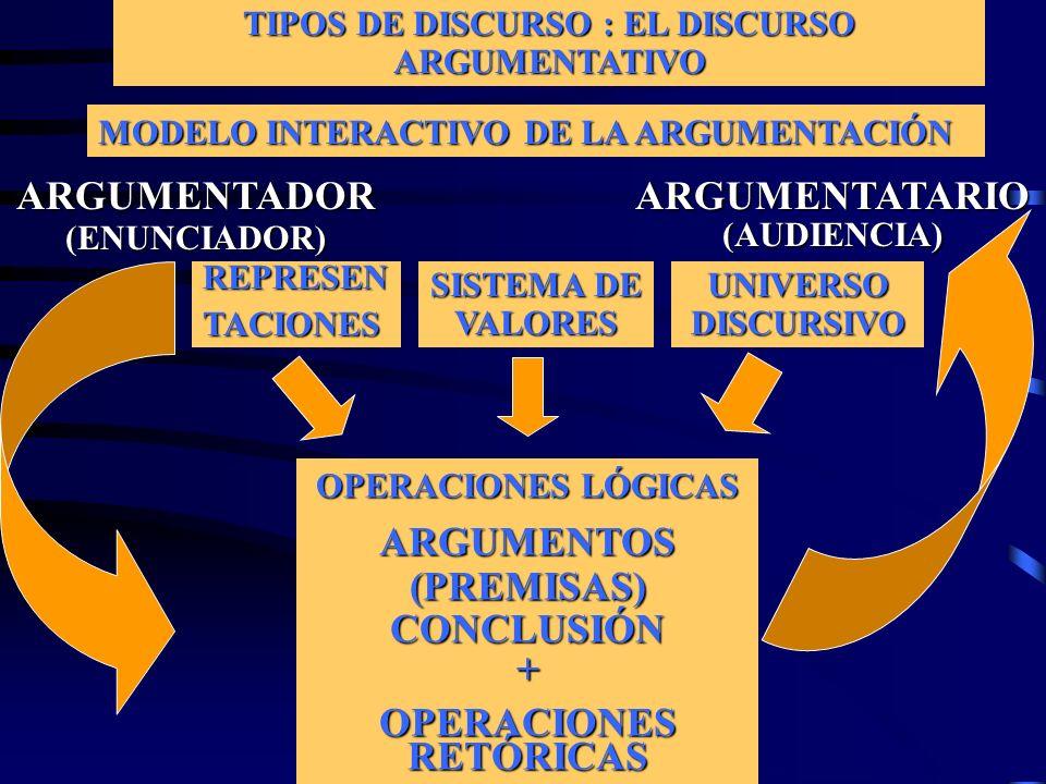 TIPOS DE DISCURSO : EL DISCURSO ARGUMENTATIVO OPERACIONES RETÓRICAS
