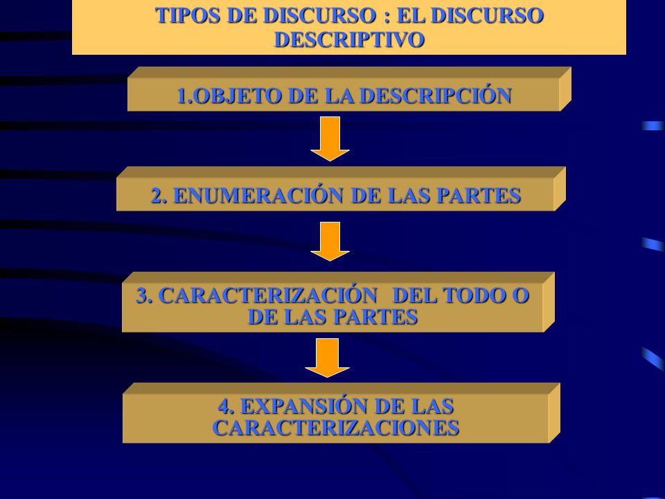 TIPOS DE DISCURSO : EL DISCURSO DESCRIPTIVO