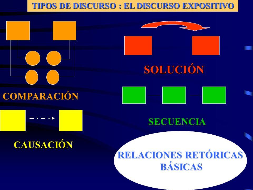 TIPOS DE DISCURSO : EL DISCURSO EXPOSITIVO