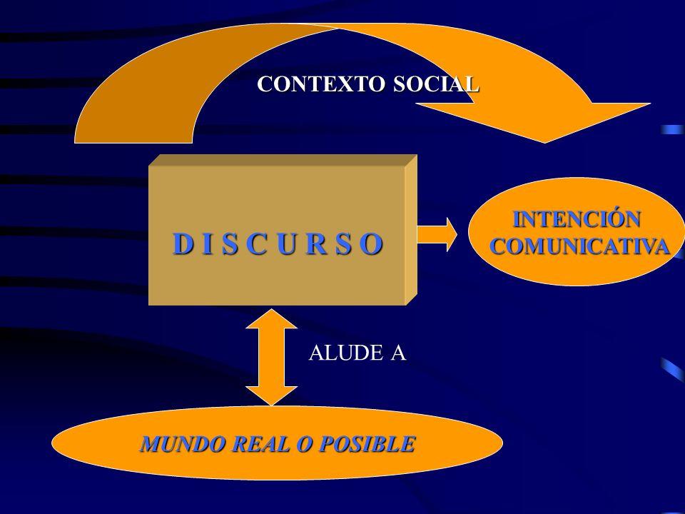 D I S C U R S O CONTEXTO SOCIAL INTENCIÓN COMUNICATIVA ALUDE A