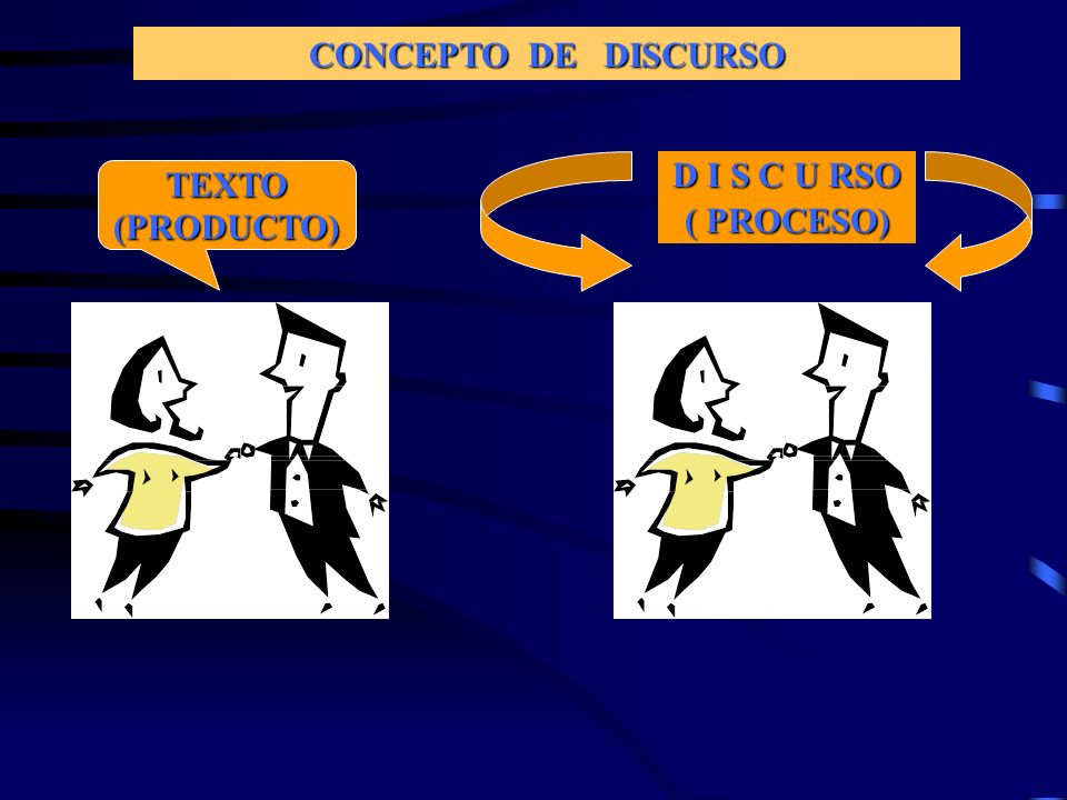 CONCEPTO DE DISCURSO D I S C U RSO ( PROCESO) TEXTO (PRODUCTO)