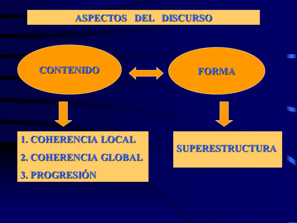 ASPECTOS DEL DISCURSO CONTENIDO. FORMA. 1. COHERENCIA LOCAL. 2. COHERENCIA GLOBAL. 3. PROGRESIÓN.