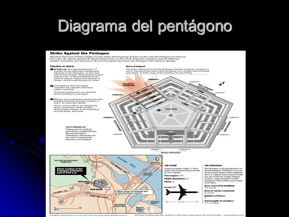 Diagrama del pentágono