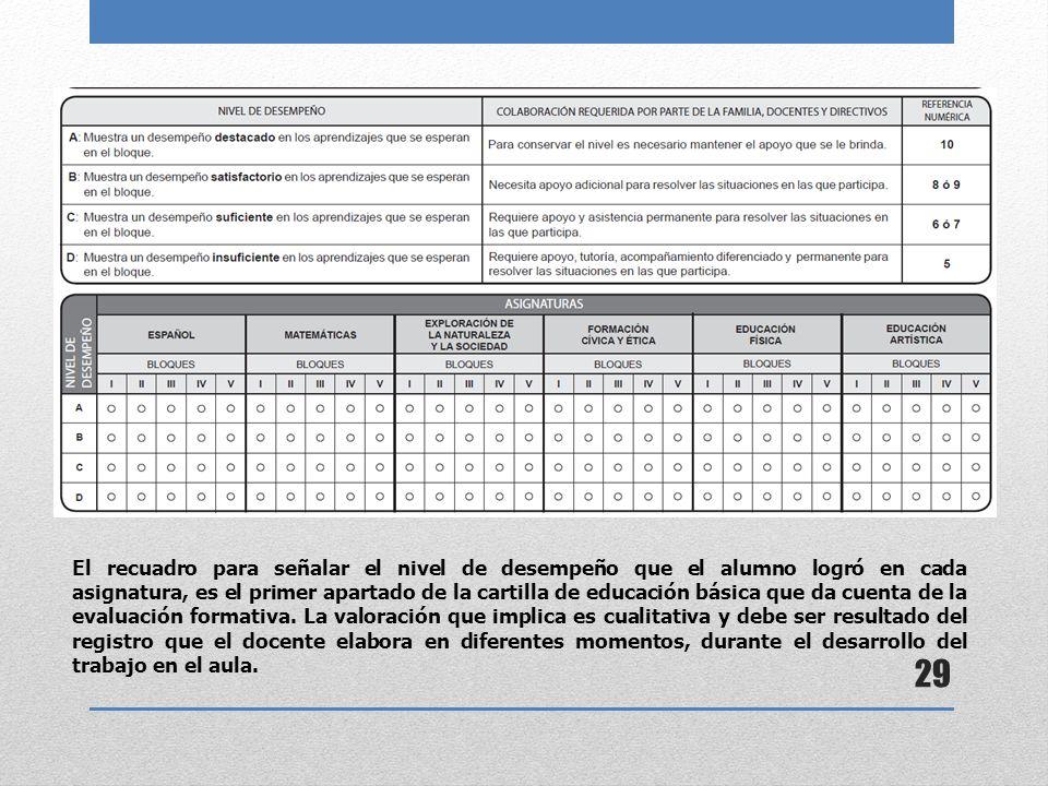 El recuadro para señalar el nivel de desempeño que el alumno logró en cada asignatura, es el primer apartado de la cartilla de educación básica que da cuenta de la evaluación formativa.