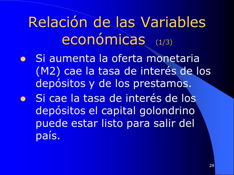 Relación de las Variables económicas (1/3)