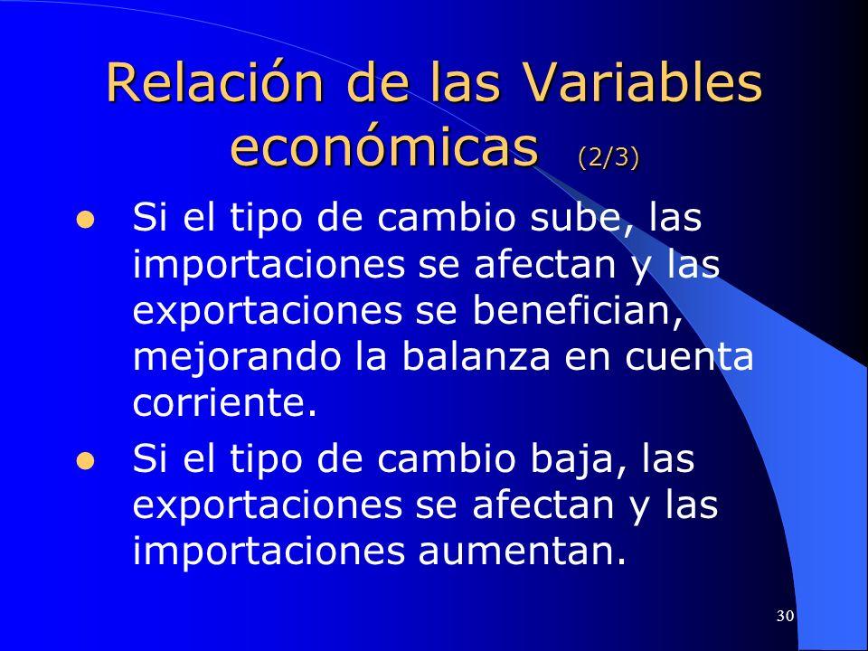 Relación de las Variables económicas (2/3)