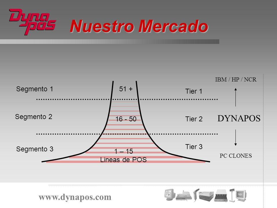 Nuestro Mercado DYNAPOS www.dynapos.com Segmento 1 51 + Tier 1