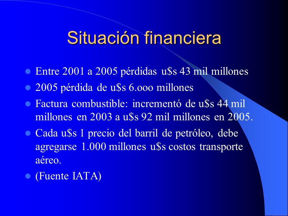Situación financiera Entre 2001 a 2005 pérdidas u$s 43 mil millones