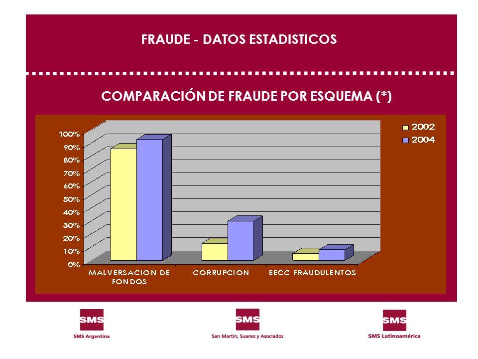 FRAUDE - DATOS ESTADISTICOS COMPARACIÓN DE FRAUDE POR ESQUEMA (*)