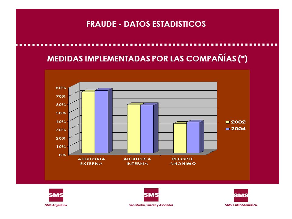 FRAUDE - DATOS ESTADISTICOS