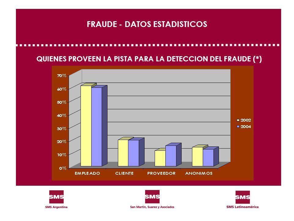 FRAUDE - DATOS ESTADISTICOS