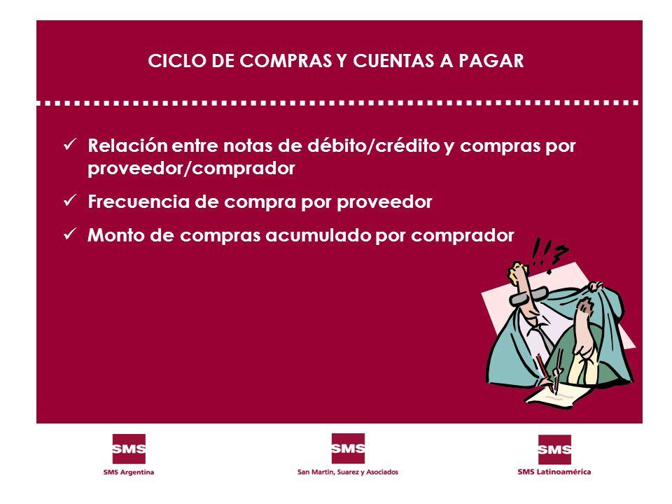CICLO DE COMPRAS Y CUENTAS A PAGAR