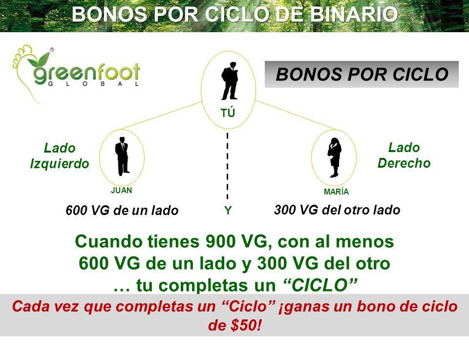 BONOS POR CICLO DE BINARIO