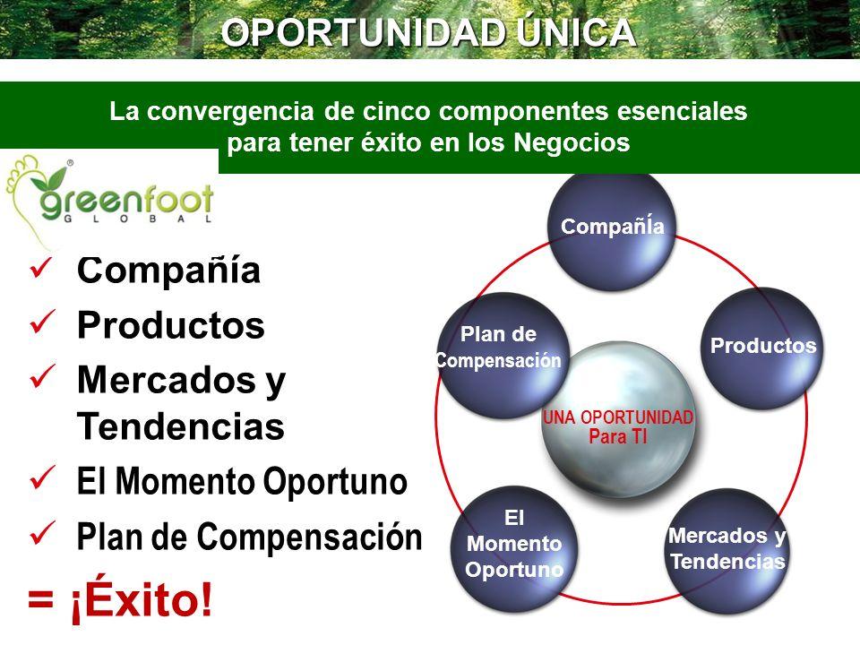= ¡Éxito! OPORTUNIDAD ÚNICA Compañía Productos Mercados y Tendencias