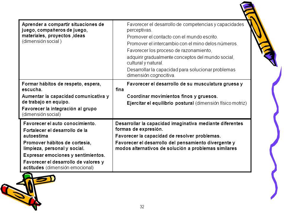 Aprender a compartir situaciones de juego, compañeros de juego, materiales, proyectos ,ideas (dimensión social )