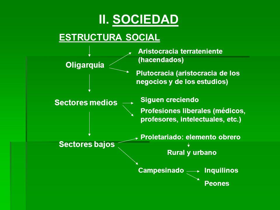 II. SOCIEDAD ESTRUCTURA SOCIAL Oligarquía Sectores medios