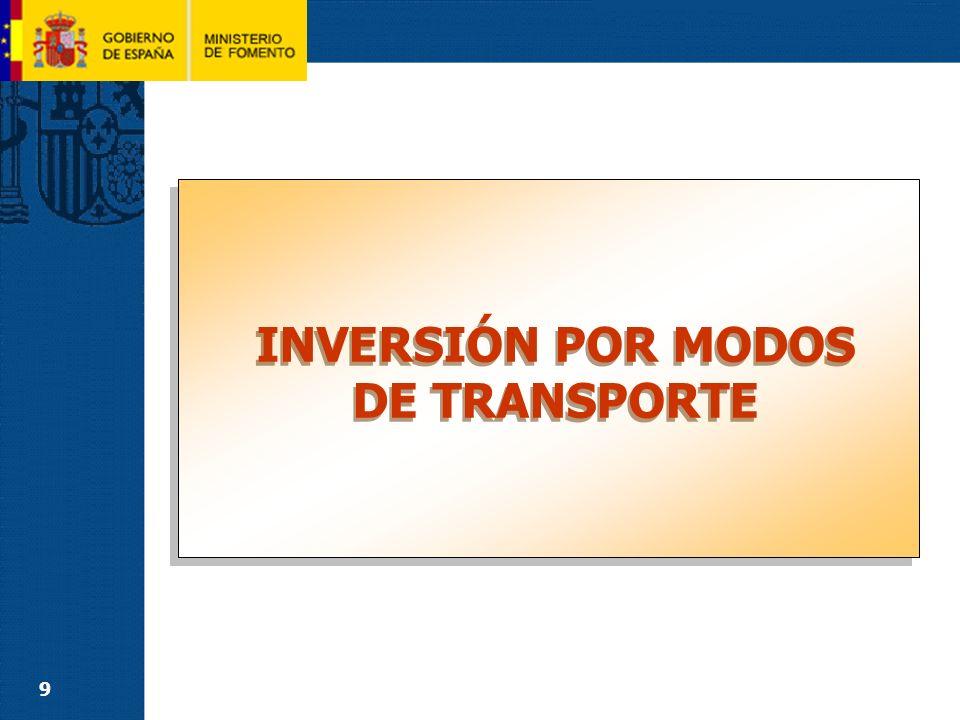 FERROCARRILES (1) INVERSIÓN POR MODOS DE TRANSPORTE TOTAL DOTACIÓN