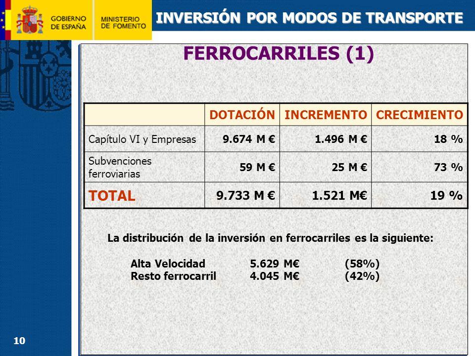 FERROCARRILES (2) INVERSIÓN POR MODOS DE TRANSPORTE