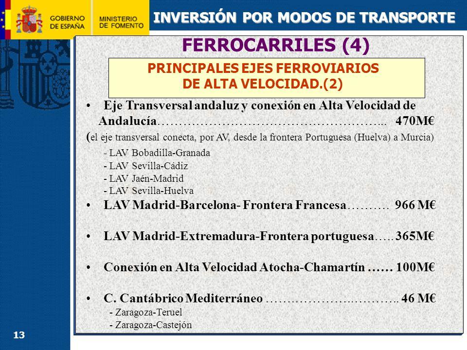 FERROCARRILES (5) INVERSIÓN POR MODOS DE TRANSPORTE