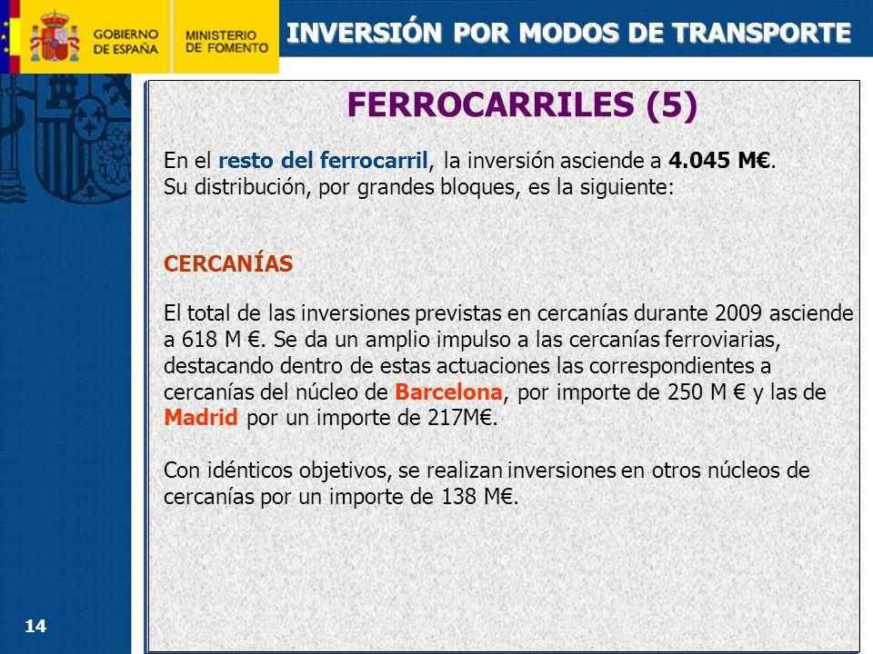 FERROCARRILES (6) INVERSIÓN POR MODOS DE TRANSPORTE