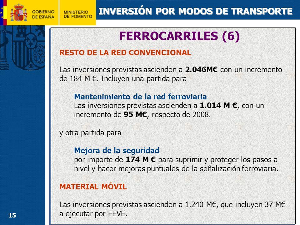 FERROCARRILES (6) INVERSIÓN POR MODOS DE TRANSPORTE Renfe Operadora: