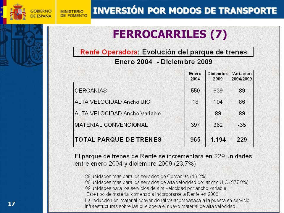 CARRETERAS (1) INVERSIÓN POR MODOS DE TRANSPORTE TOTAL DOTACIÓN