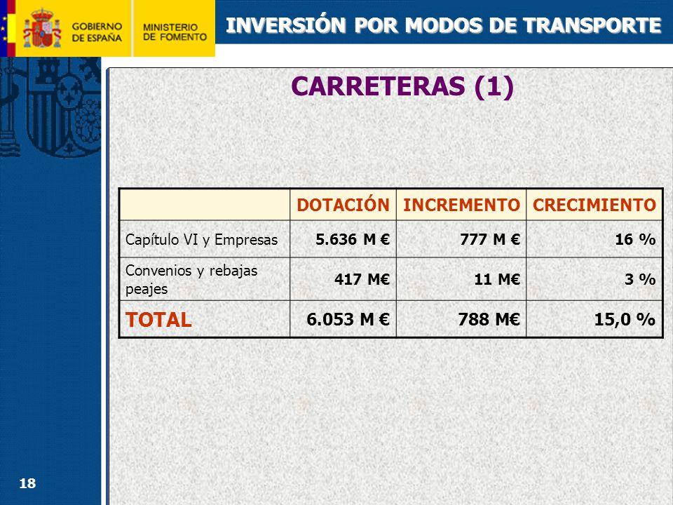 CARRETERAS (2) INVERSIÓN POR MODOS DE TRANSPORTE