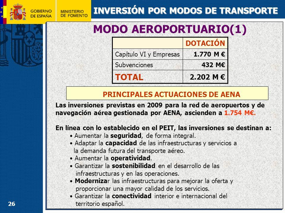 MODO AEROPORTUARIO(2) INVERSIÓN POR MODOS DE TRANSPORTE