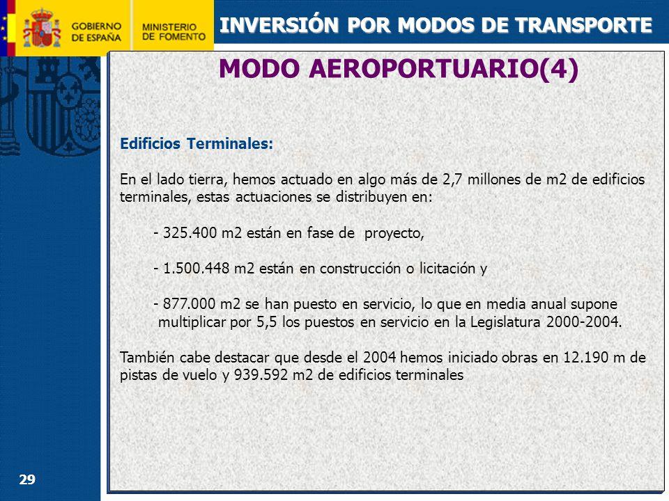 MODO PORTUARIO(1) INVERSIÓN POR MODOS DE TRANSPORTE TOTAL