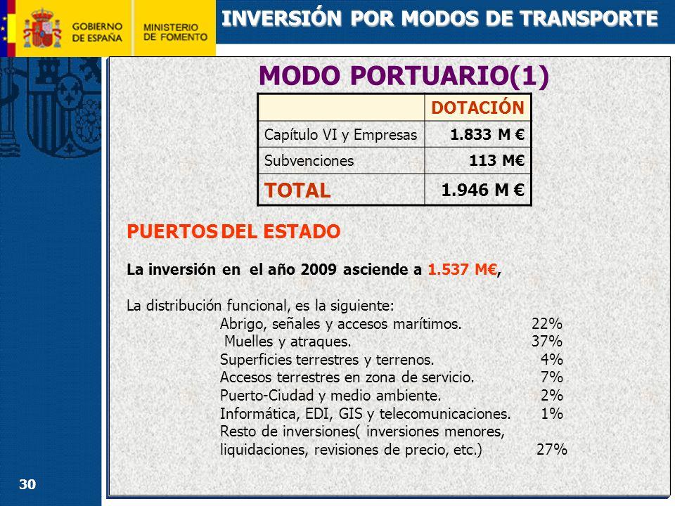 MODO PORTUARIO(2) INVERSIÓN POR MODOS DE TRANSPORTE