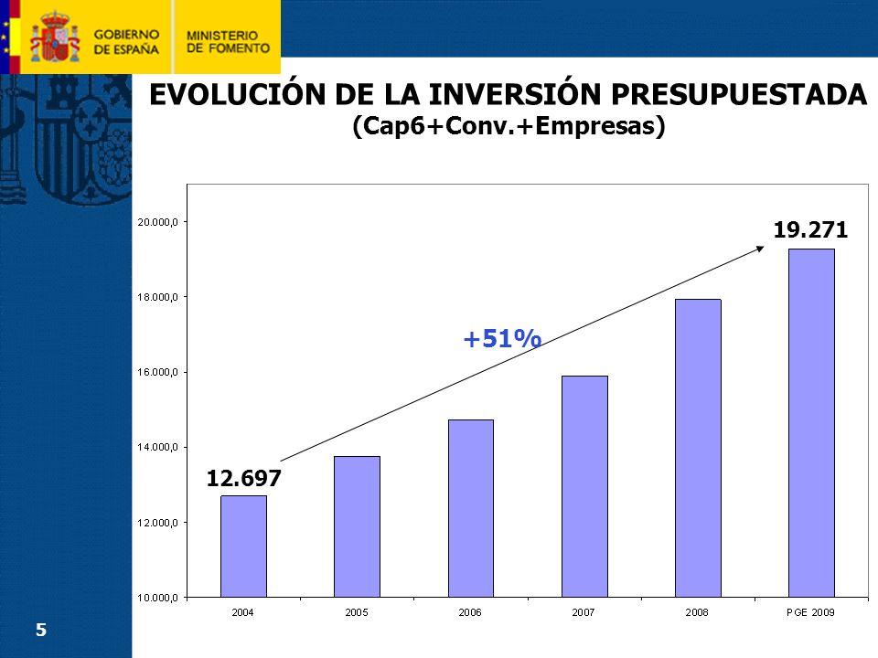 EVOLUCIÓN DE LA INVERSIÓN PRESUPUESTADA (cap6+Empresas) DURANTE LAS ÚLTIMAS LEGISLATURAS