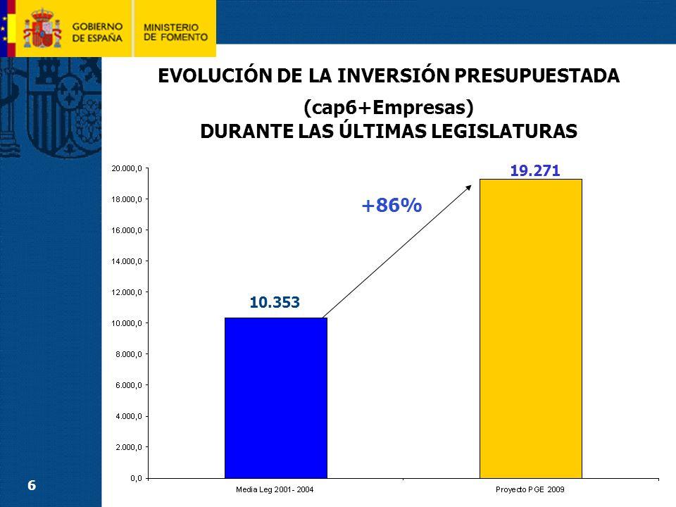 COMPROMISO DEL PEIT/PESO INVERSIÓN MODOS Distribución por MODOS