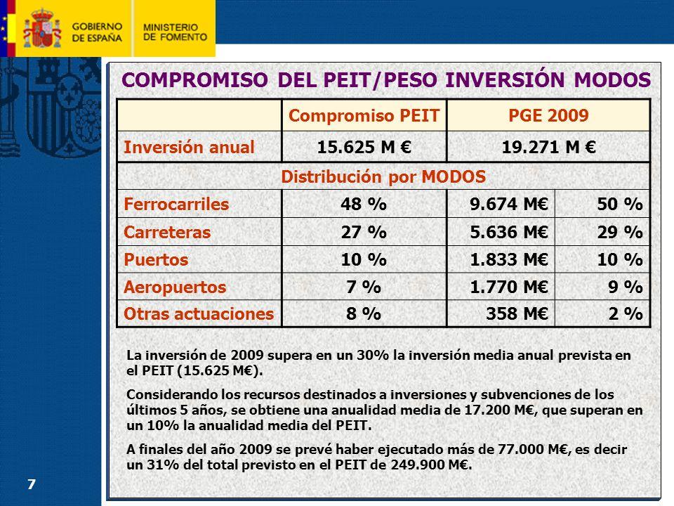 VOLUMEN GLOBAL DE INVERSIÓN: