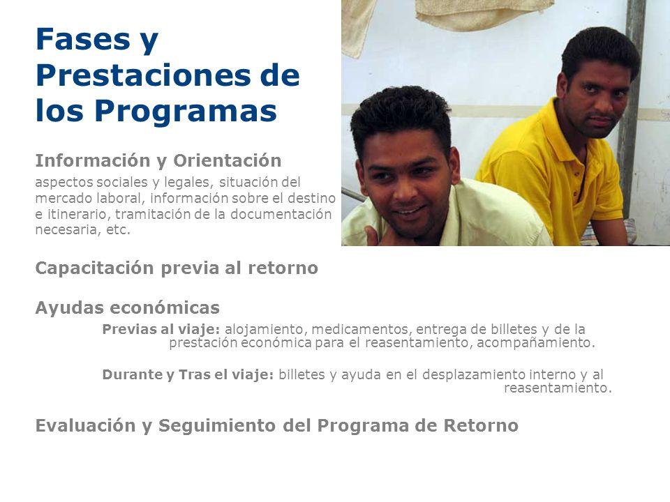 Fases y Prestaciones de los Programas