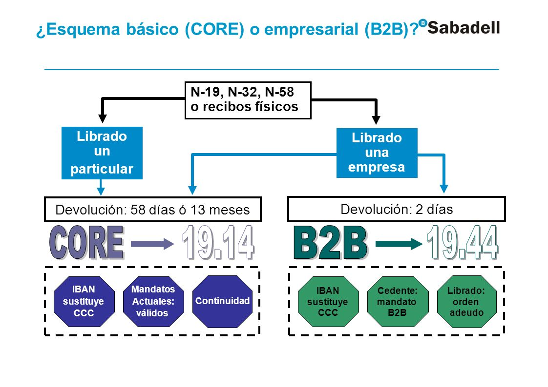 ¿Esquema básico (CORE) o empresarial (B2B) Esquema básico (CORE)