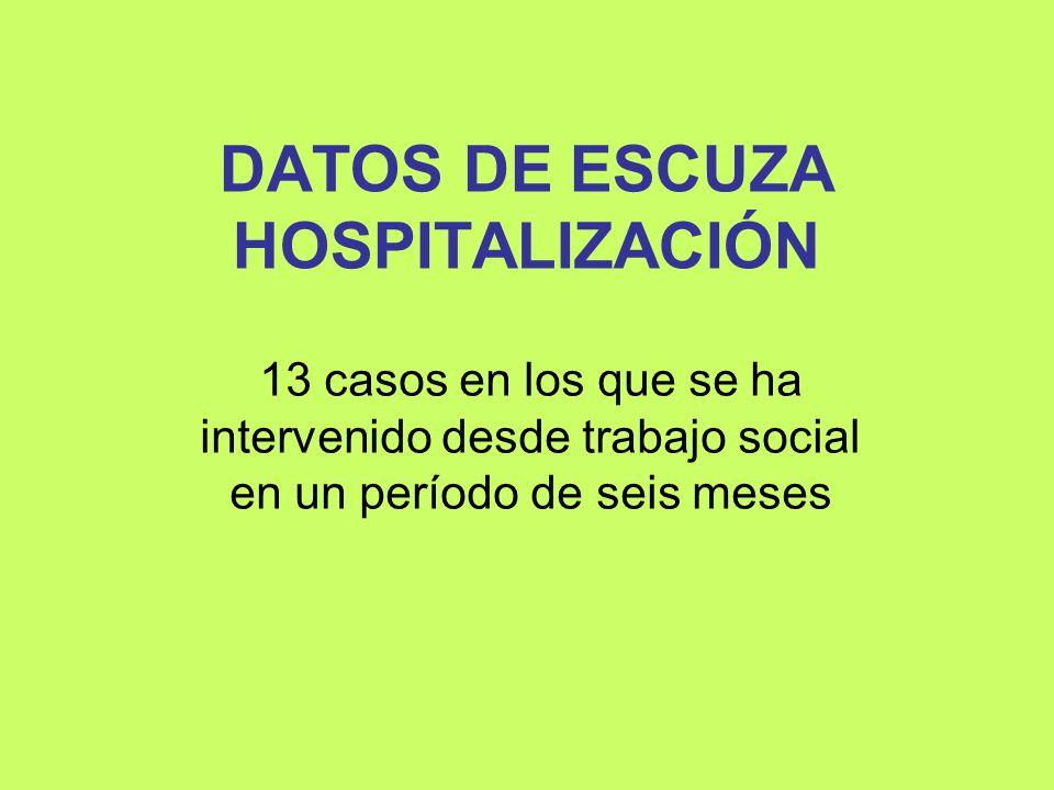 DATOS DE ESCUZA HOSPITALIZACIÓN
