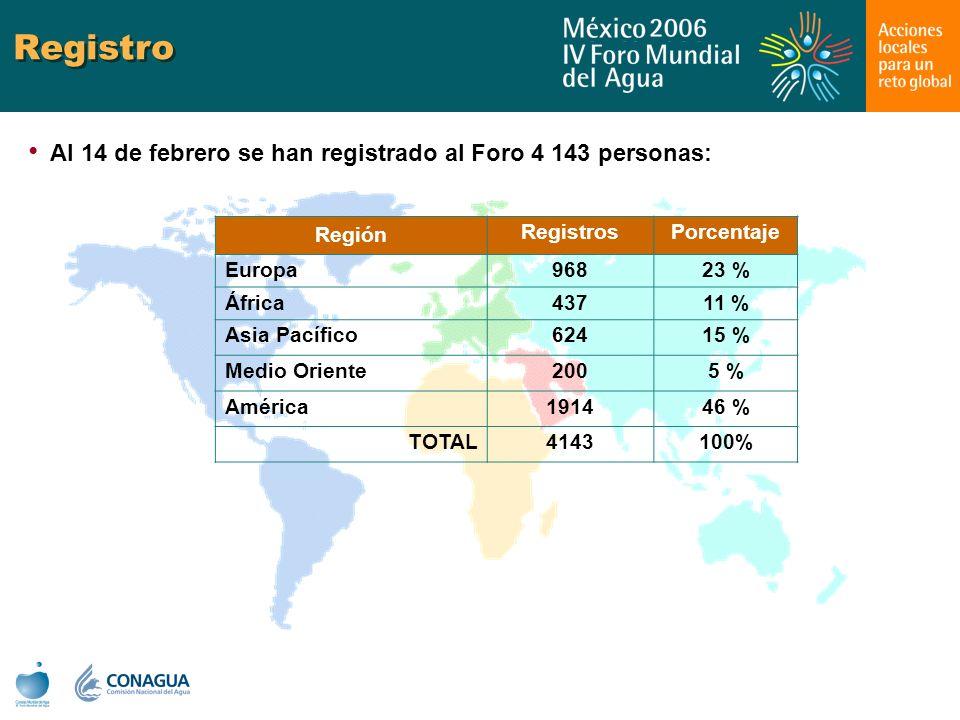 Registro Al 14 de febrero se han registrado al Foro 4 143 personas: