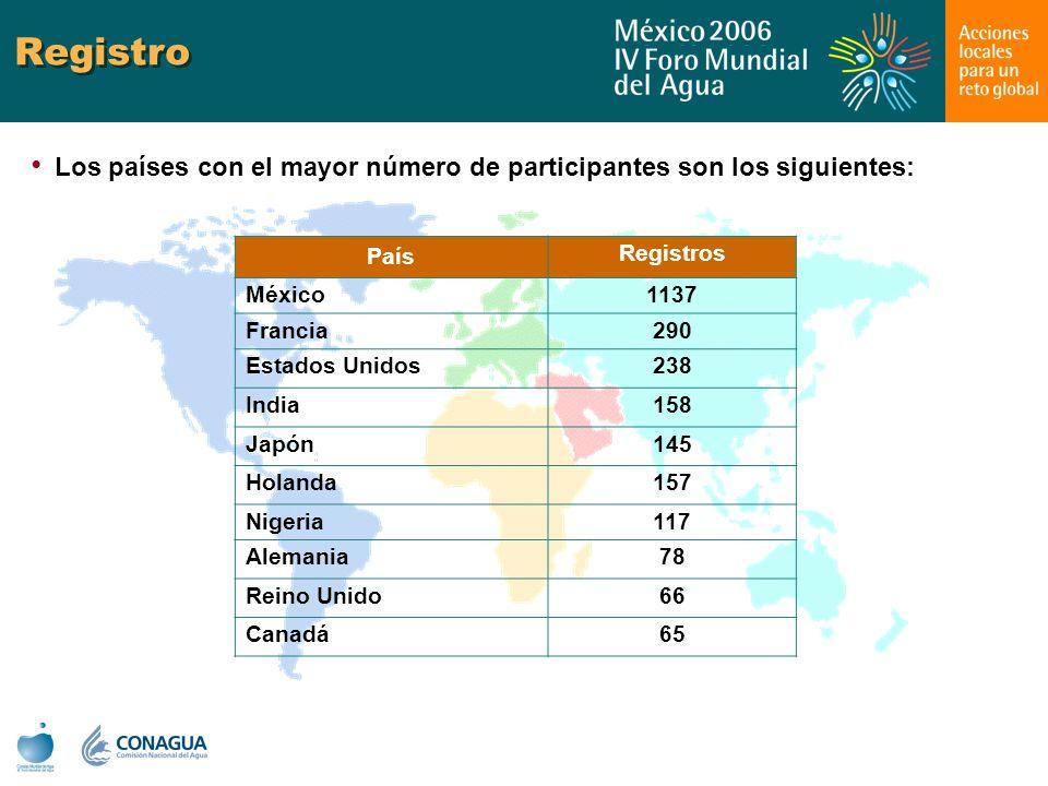Registro Los países con el mayor número de participantes son los siguientes: País. Registros. México.