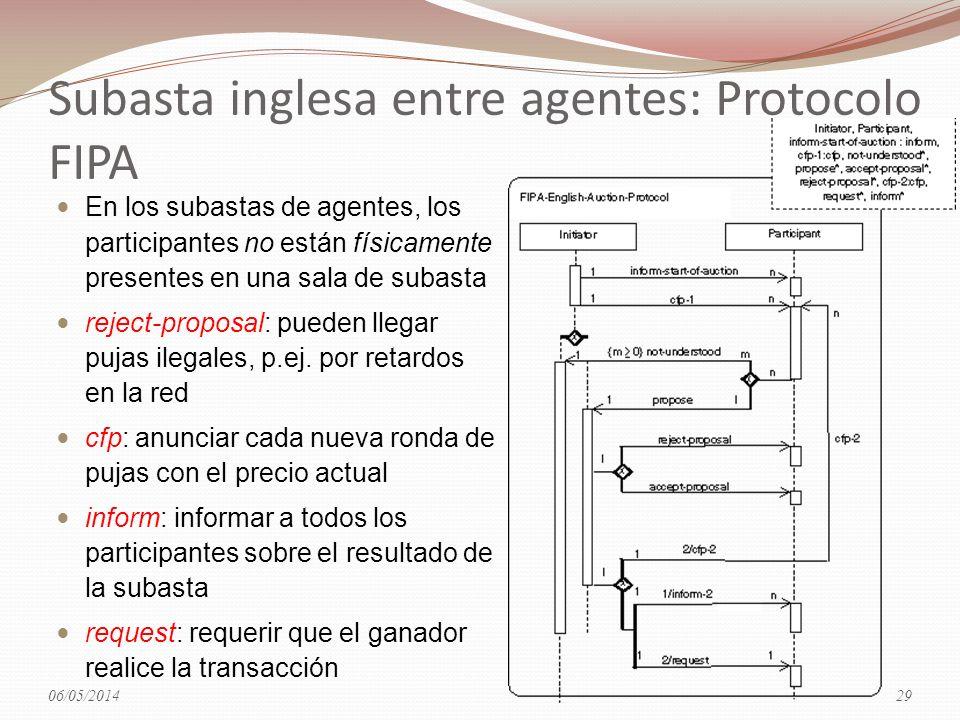 Subasta inglesa entre agentes: Protocolo FIPA