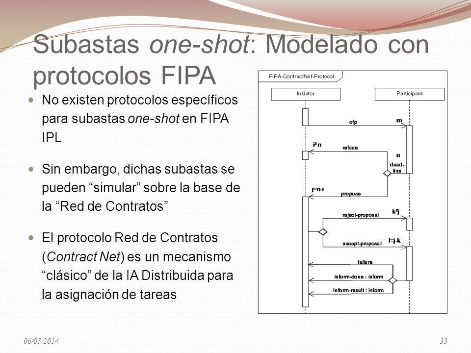 Subastas one-shot: Modelado con protocolos FIPA