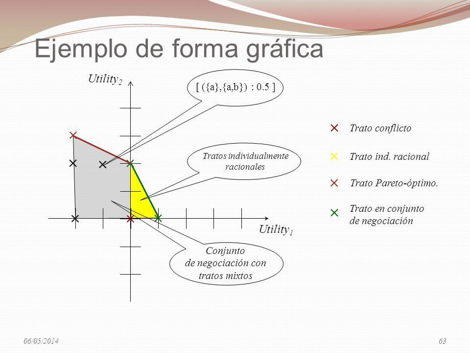 Ejemplo de forma gráfica