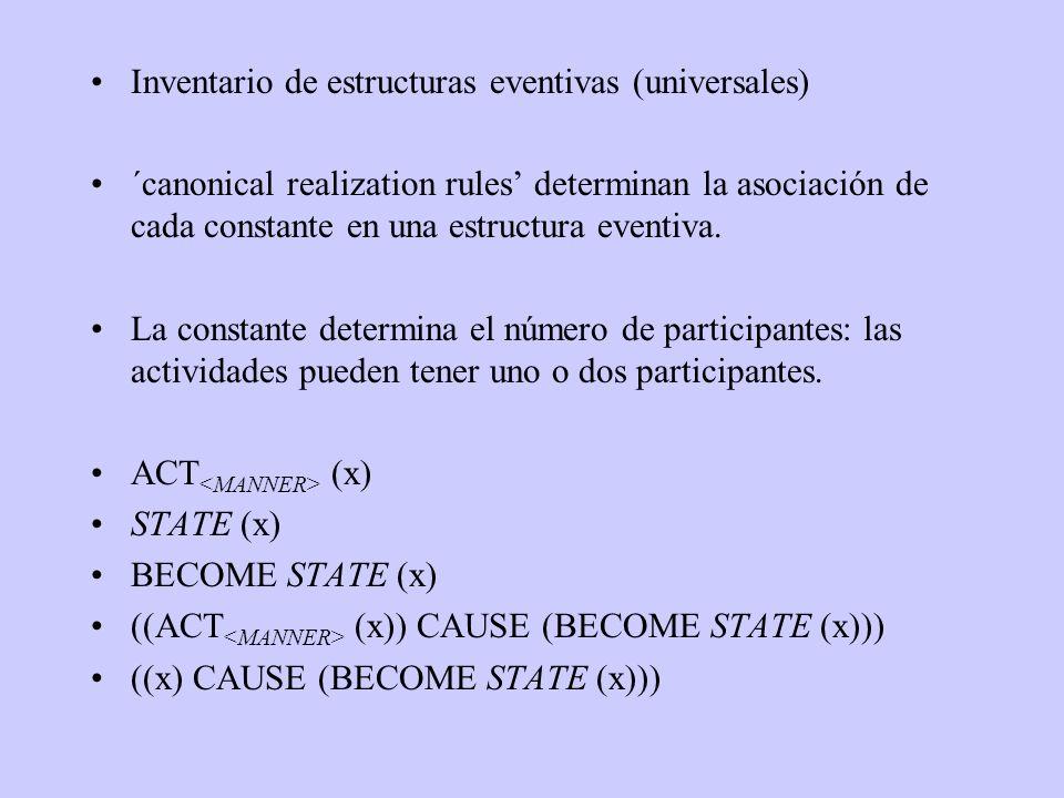 Inventario de estructuras eventivas (universales)