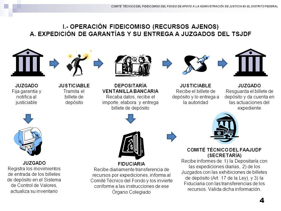 I.- OPERACIÓN FIDEICOMISO (RECURSOS AJENOS)