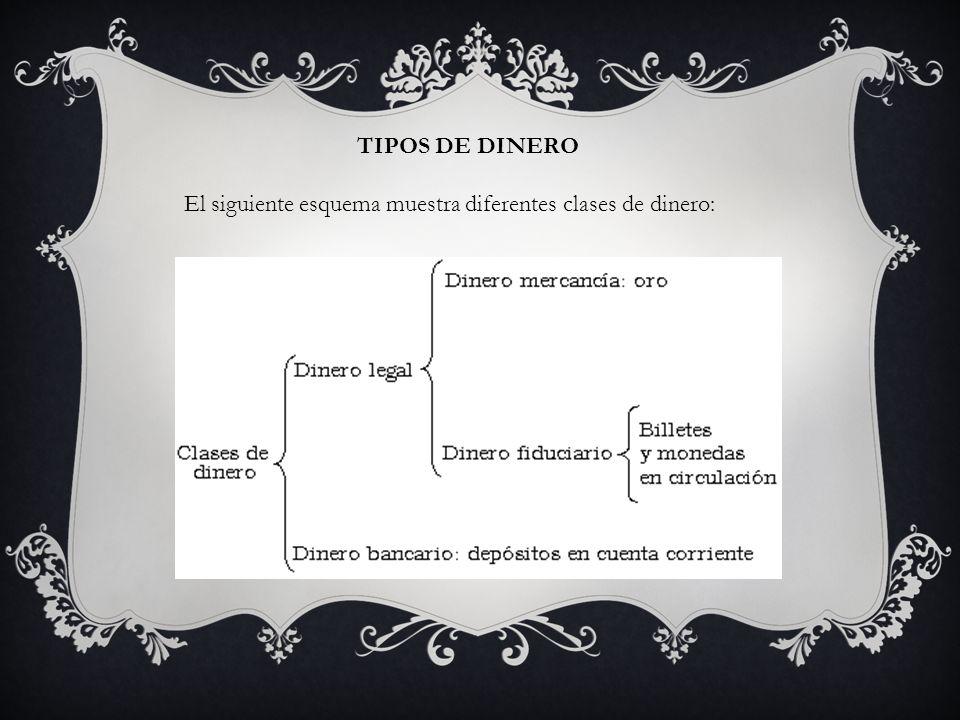 TIPOS DE DINERO El siguiente esquema muestra diferentes clases de dinero: