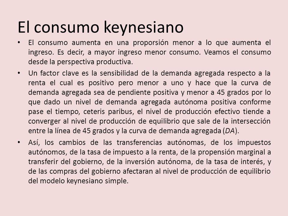 El consumo keynesiano