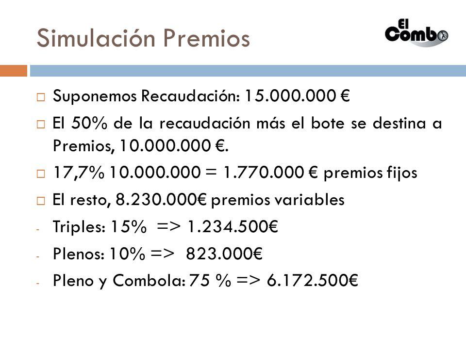 Simulación Premios Suponemos Recaudación: 15.000.000 €