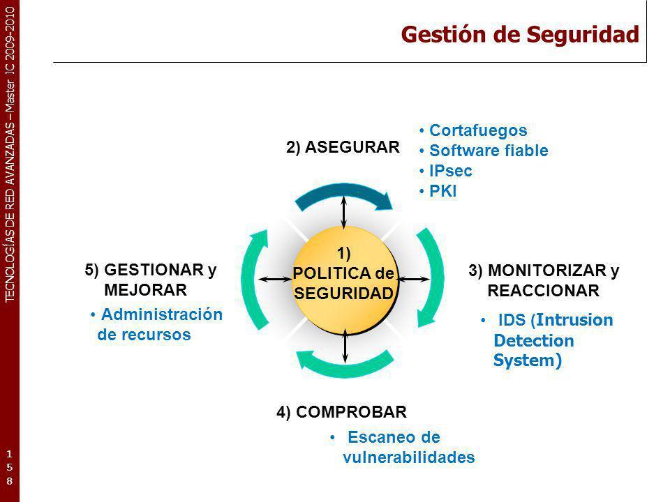 1) POLITICA de SEGURIDAD
