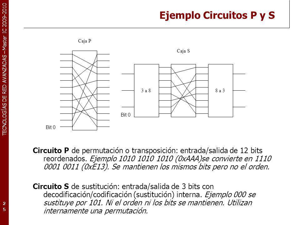 Ejemplo Circuitos P y S Caja P. Caja S. 3 a 8. 8 a 3. Bit 0. Bit 0.