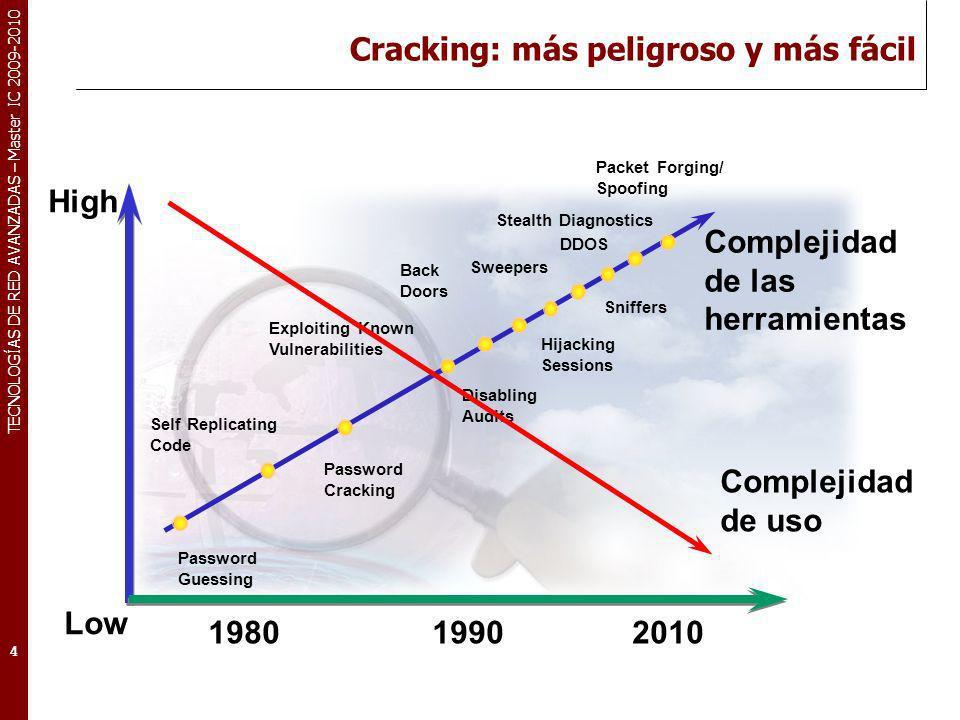Cracking: más peligroso y más fácil